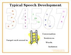 Sound Development Chart from Speak Listen Play