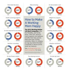 How do you make a working mom happy? Love this #infographic and the idea for an onsite nap room.