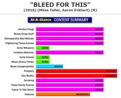 New Full Content Parental Review:  Bleed For This (http://www.screenit.com/movies/2016/bleed_for_this.html) Drama: A boxer attempts to return to the ring after a car accident leaves him severely injured.  #movies #families #parenting #BleedForThis
