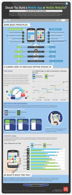 Should you build a Mobile App or Mobile Website? #infografia #infographic