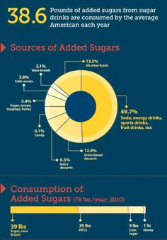 Sources of added sugar in the diet.