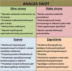 analiza SWOT CD-Projekt