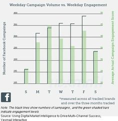 Study on Social Media Campaigns and Engagement | MarketingProfs Article #infographics #research
