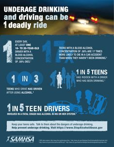 dangers of drinking and driving for teens What are the dangers of drinking and driving you should never drink and drivecar crashes are the leading cause of death among people aged 15 to 20 approximately 1,900 teens die every year from car crashes involving underage drinking.