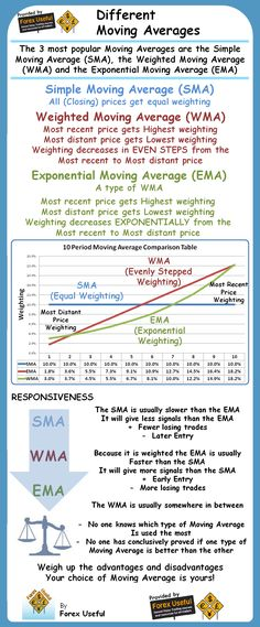The 3 most popular Moving Averages are the Simple Moving Average (SMA), the Weighted Moving Average (WMA) and the Exponential Moving Average (EMA) - Read more...