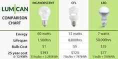 infographic bulb에 대한 이미지 검색결과