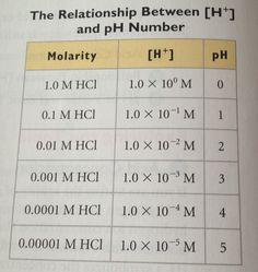 Molarity pH Study Chemistry, Chemistry Worksheets, Chemistry Classroom, High School Chemistry, Physical Chemistry, Chemistry Notes, Teaching Chemistry, Chemistry Lessons, Science Chemistry