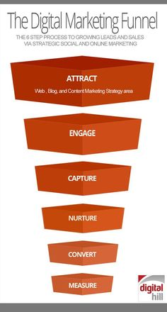 """This """"funnel"""" is what you want your customers journey to look like. Feed them all the content they could possibly need to create a conversion. This is essential to digital marketing and social media marketing. #SCS2846"""