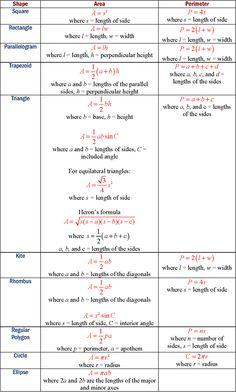 Area formulas of shapes Maths Algebra Formulas, Math Vocabulary, Math Math, Area Formula, Formula Chart, Math Formula Sheet, Statistics Math, Geometry Formulas, Worksheets