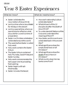 Easter Experiences, what our group knows and what we belileve we need to know.
