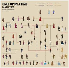 Once Upon A Time - Family Tree. Well, this isn't confusing and helpful at the same time.