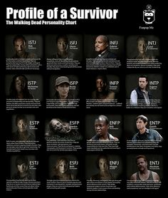 The Walking Dead Personality Chart