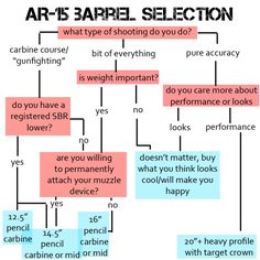 AR-15 Barrel Selection