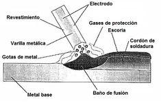 Soldadura manual por arco eléctrico