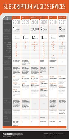Subscription Music Services [Infographic]