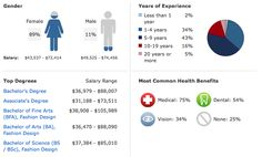 Key Statistics for #Fashion Designer Salaries and #Jobs    http://www.payscale.com/research/US/Job=Fashion_Designer/Salary