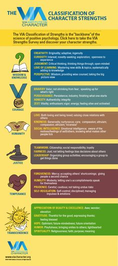Do you know your character strengths?  I love this chart! And the Strength Survey was very enlightening for me :-)