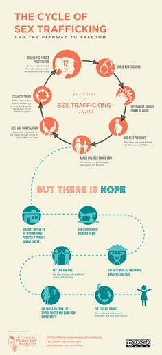This is an awesome explanation of the  how human trafficking works and how shopping www.punjammies.com actually helps women & their children break the cycle!