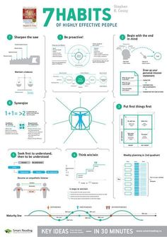 """Summary of Stephen Covey bestseller """"7 habits of highly effective people"""". Printable A2 poster."""