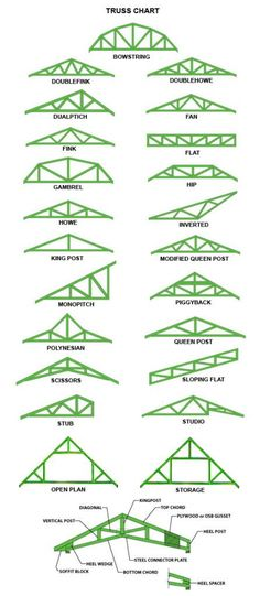 Roof Pitch Diagram Chart Find Roof Pitch Angles