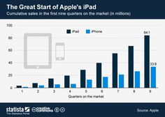 #Apple sold 84 million #iPads in 9 quarters since its launch. It took the #iPhone 15 quarters to reach that number! #infographic #statista