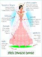 Woman costume (label with description) - - Folk Costume, Costumes, Polish Embroidery, Polish Clothing, Ethnic Outfits, Ethnic Clothes, Polish Language, Visit Poland, Polish Folk Art