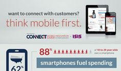 RETAILCUSTOMEREXPERIENCE'S: Piensa en móvil para conectar con los clientes.