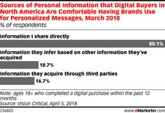 Would YOU Willingly Share Data with Third Parties?