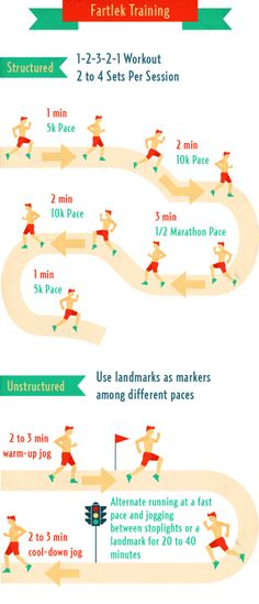 Fartlek Training - what is it and how to use it for improving speed