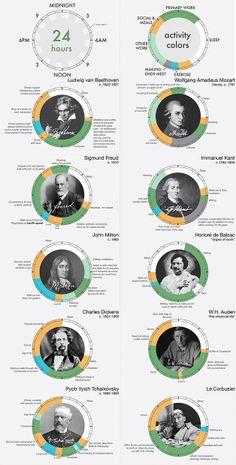 Infográfico mostra como era a rotina de grandes criativos da história