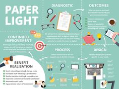 A Paper Light office, a Digital Mailroom Solutions #outsourcing
