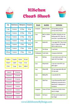 A conversion chart that includes common substitutions will make life easier in the kitchen. This is a FREE PRINTABLE when you visit my blog!