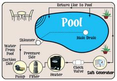 Salt water pools use automatic chlorine generation to produce silky, soft water while reducing chemical maintenance and time it takes to maintain your pool. Salt Water Swimming Pool, Diy Swimming Pool, Swimming Pool Designs, Pool Cleaning Service, Underground Pool, Pool Chlorine, Pool Care, Pool Heater, Pool Equipment