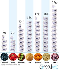contenido de azúcar en la fruta - Buscar con Google