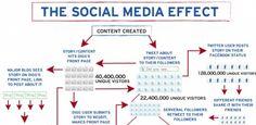 Der Social Media Effekt herunter gebrochen und erklärt  repinned by someid.de