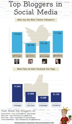 Top bloggers in Social Media #infographic