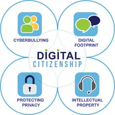 Elk Grove Unified's digital citizenship logo, showing a four-prong approach. Link is digital citizenship including resources. (See also comments. Technology Posters, Digital Technology, Educational Technology, Digital Citizenship Posters, Cyber Safety, Digital Footprint, Alexa Skills, Information Literacy, Internet Safety