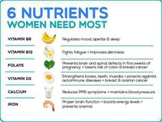 6 Nutrients that women need most. Every women must have these nutrients to stay healthy food.