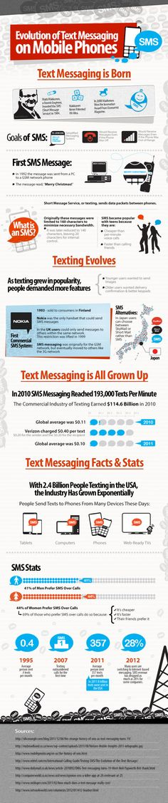 SMS - Evolution of Text Messaging on Mobile Phones Infographic