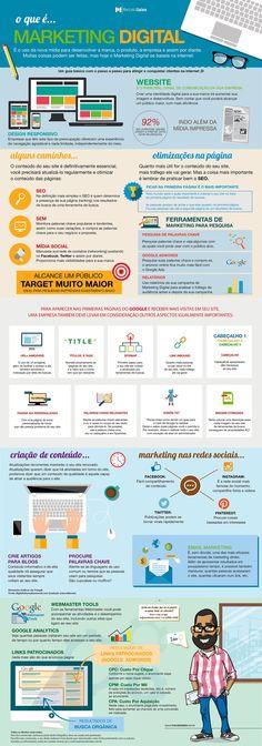 Marketing digital.