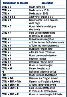 Edge browser keyboard shortcuts You are in the right place about Technology font Here we offer you the most beautiful pictures about the Technology cartoon you are looking for. When you examine the Ed Computer Shortcut Keys, Computer Basics, Android Technology, Technology World, Microsoft Excel, Microsoft Windows, Raccourci Windows, Android Tutorials, Android Tricks