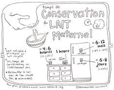 The Breastmilk Storage flyer is a digital printable memory aid for hanging on your fridge. The data are taken from the Ligue de la leche website, a reference in breastfeeding and I strongly advise you to inform yourself about conservation Weekly Log, Tire Lait, Mystic Messenger Memes, Breastmilk Storage, Midwifery, Baby Arrival, Baby Birth, Doula, Sign Language
