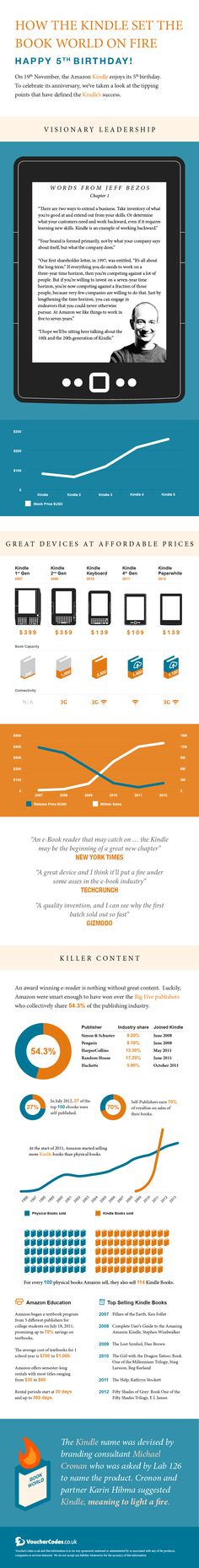 On 19th November, the Amazon Kindle celebrates its 5th birthday. Facing a healthy dose of scepticism from book lovers across the globe, the Kindle's s