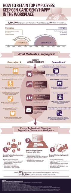 Keeping all 3 generations in the workplace satisfied takes significant effort, but in the end is worth the time and expense. Olivet_University_8_001.jpg (433×1172)