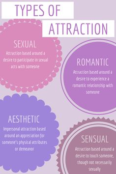 """owenhqrper: """" Someone very nicely pointed out to me that I should have included sensual attraction in this graphic I made earlier. I've copy-pasta'd some of the more important text from that graphic. Romance Tips, Pure Romance Party, Pure Romance Consultant, Ace Pride, Ace Of Hearts, The More You Know, Blog, Fart Quotes, Relationships"""