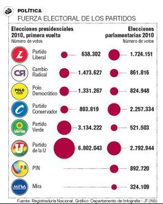 Fuerza electoral de los partidos #Población