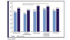 Evolution comparée du coût horaire de la main d'oeuvre dans les grands secteurs d'activité