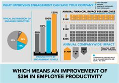 what improving engagement can save your company