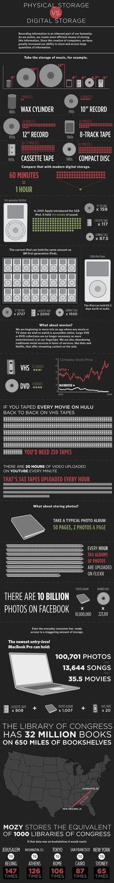 Del almacenamiento analógico al almacenamiento digital #infografia #infographic