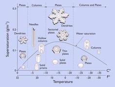 Morphology of a Snowflake by Kenneth Libbrecht via scientificamerican tinyurl.com/7j45 pinterest.com/... #Kenneth_Libbrecht